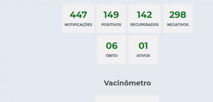 Boletim Covid-19 mostra que não tem nenhum caso ATIVO em Davinópolis